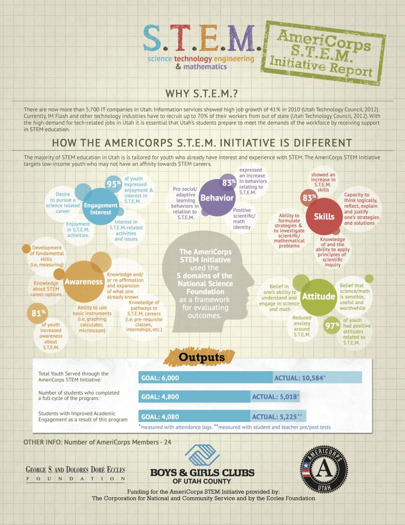 STEM Initiative Report 2014